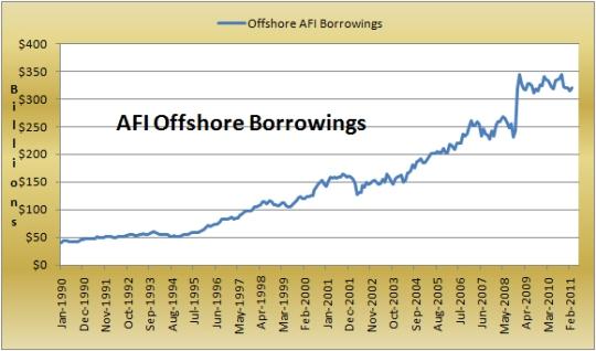 AFI Off Shore Borrowings