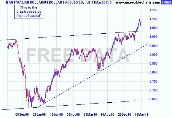 $A v US$ 2008- May 2011