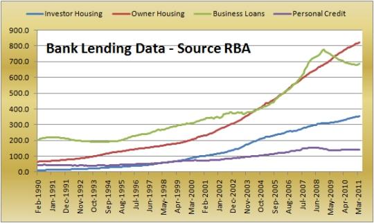 BankLending