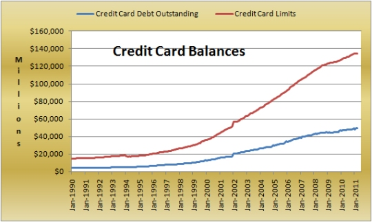 Credit Card Balances