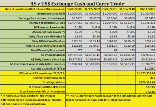 A$ v US$ Cash and Carry Trade