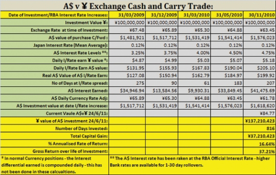 Cash and Carry Trade