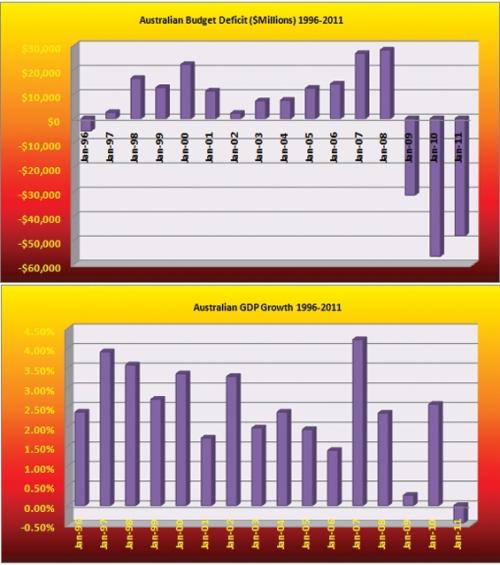 Australian Budget/GDP Chart