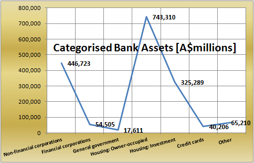 Bank Asset Classification