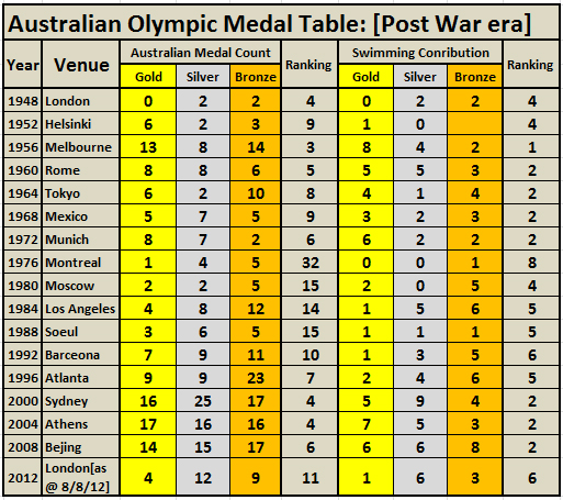Medal Table Olympics Walter Vu - Olympic medal count 1992